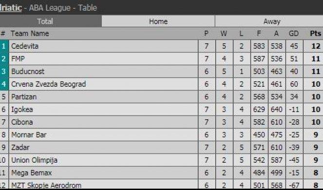 Aba Liga Tabela 2017 2019 08 21