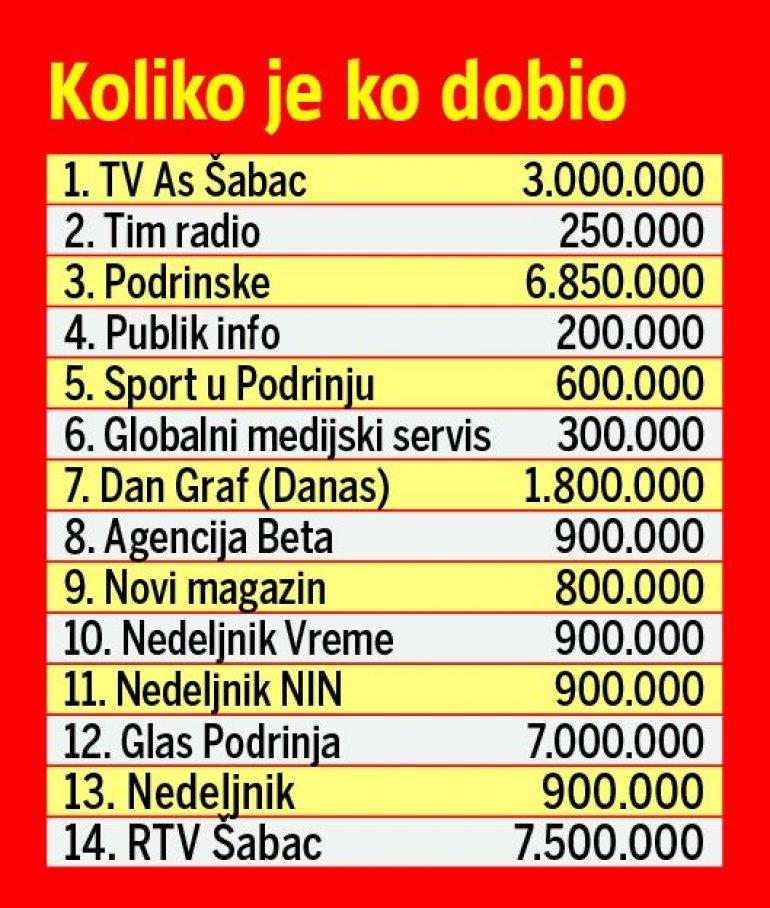 SRAMOTA! Dragan Đilas državnim novcem PLAĆA SVOJE MEDIJE