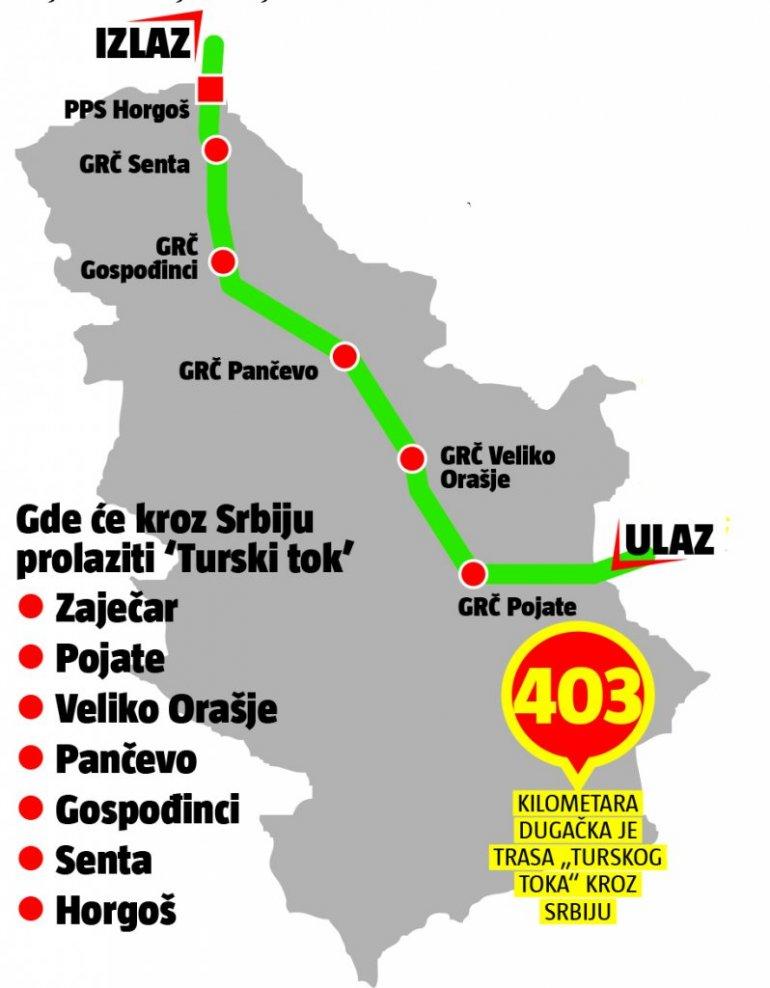 Srbiji 75 Miliona Evra Godisnje Izgrađen Turski Tok Kroz Nasu
